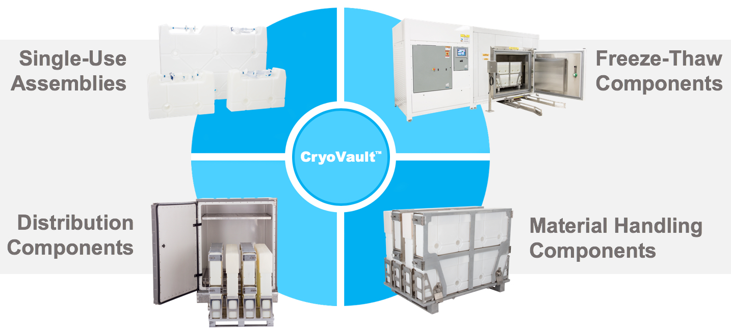 Cryovault Constituent Component Categories
